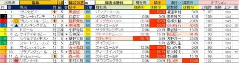 4.26 福島4R 障害未勝利・予想