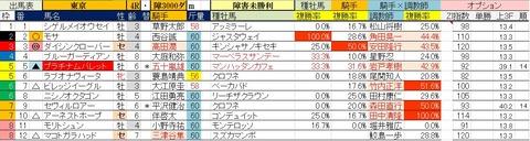 11.28 東京4R 障害未勝利・予想