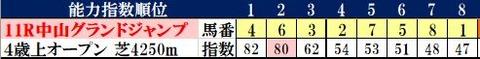 4.17 中山11R コンピ指数