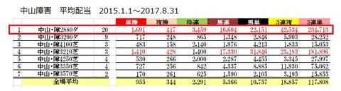 9 中山4R 障害データ1