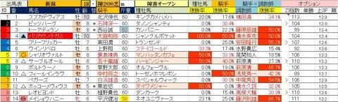 5.8 新潟1R 障害オープン・予想