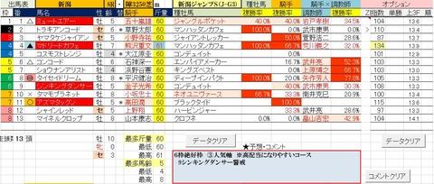8.25 新潟8R 新潟ジャンプS・予想