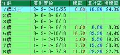 3.30 阪神8R データ7