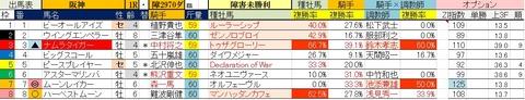 4.24 阪神1R 障害未勝利・予想