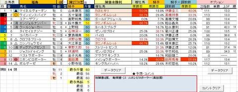 19 福島4R 障害未勝利・予想