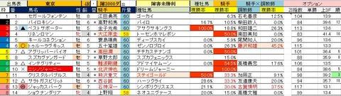 6.16 東京4R 障害未勝利・予想