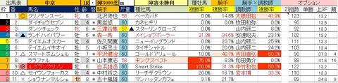 7.21 中京1R 障害未勝利・予想