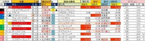 11.24 京都4R 障害未勝利・予想