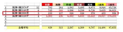 3.13 阪神スプリングジャンプデータ3