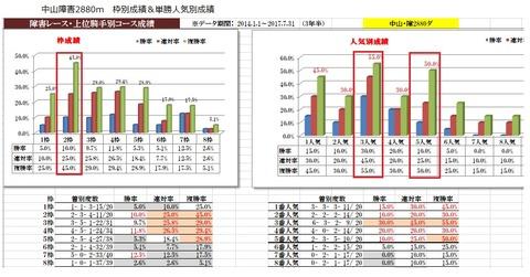 18 中山4R 障害未勝利 データ1
