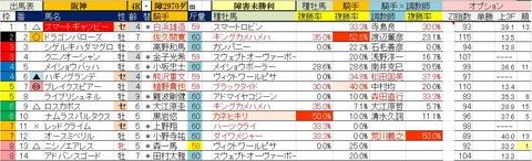 2.24 阪神4R 障害未勝利・予想