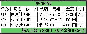 25 東京4R 的中馬券