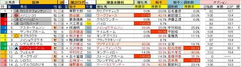 3 阪神4R 障害未勝利・予想