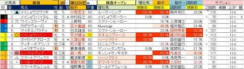10.24 新潟4R 障害オープン・予想