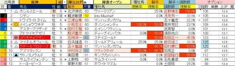 4.24 阪神4R 障害オープン・予想