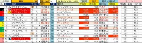 8.1 新潟8R 新潟ジャンプS・予想