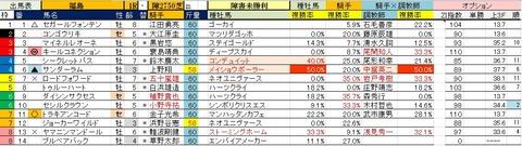 7.7 福島1R 障害未勝利・予想