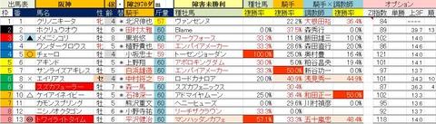 4.10 阪神4R 障害未勝利・予想
