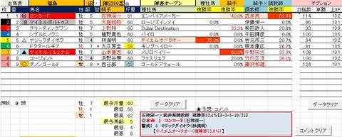 22 福島4R 障害オープン・予想