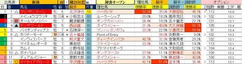 10.26 新潟4R 障害オープン・予想