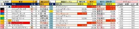 6.2 東京4R 障害オープン・予想
