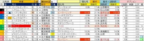 1.27 中京4R 障害未勝利・予想