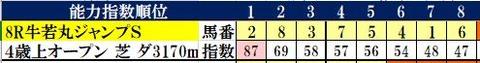 1.26 京都8R コンピ指数