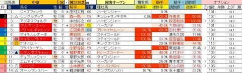 3.28 中京5R 障害オープン・予想