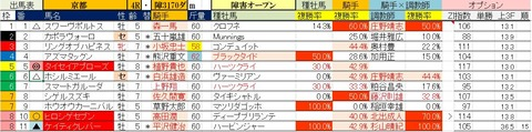 1.19 京都4R 障害オープン・予想