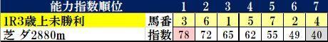 9.21 中山1R コンピ指数