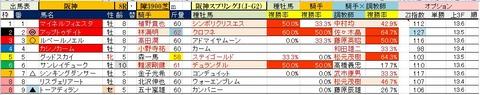 10 阪神8R 阪神スプリングJ・予想