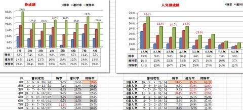 13 中京4R 障害3000 データ2
