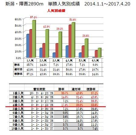 20 新潟障害・2890m 人気別データ