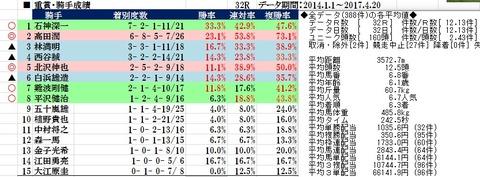 27 京都ハイジャンプ データ1