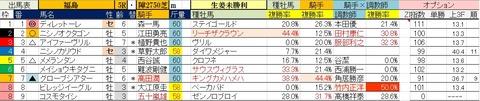 11.7 福島5R 障害未勝利・予想