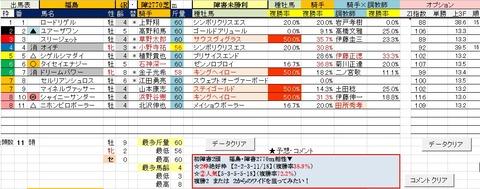 16 福島4R 障害未勝利・予想