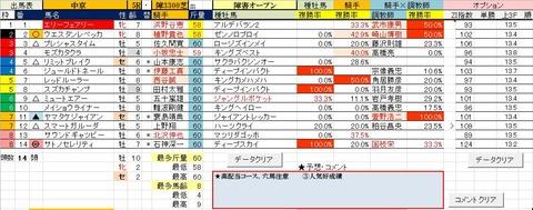 17 中京5R 障害オープン・予想