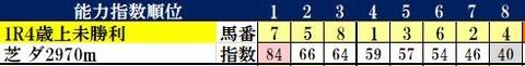 4.24 阪神1R コンピ指数