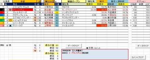15 中京4R 障害オープン・予想