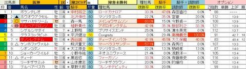 7.19 阪神1R 障害未勝利・予想