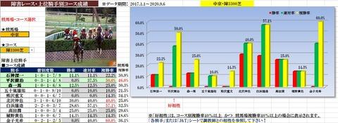 9.19 阪神ジャンプS データ傾向1