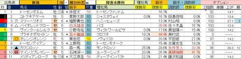 5.16 新潟5R 障害未勝利・予想