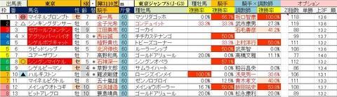 6.22 東京8R 東京ジャンプS・予想