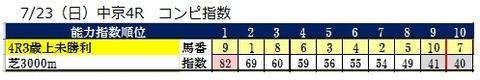 23 中京4R コンピ指数