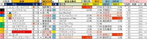 3.27 阪神1R 障害未勝利・予想