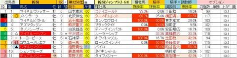 8.24 新潟8R 新潟ジャンプS・予想