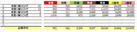 9 京都4R 障害未勝利 データ2