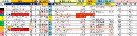 10.27 新潟4R 障害オープン・予想