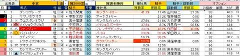 7.14 中京1R 障害未勝利・予想