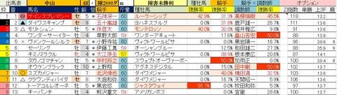 3.14 中山4R コンピ指数